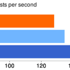 Performance comparison between the presented solutions